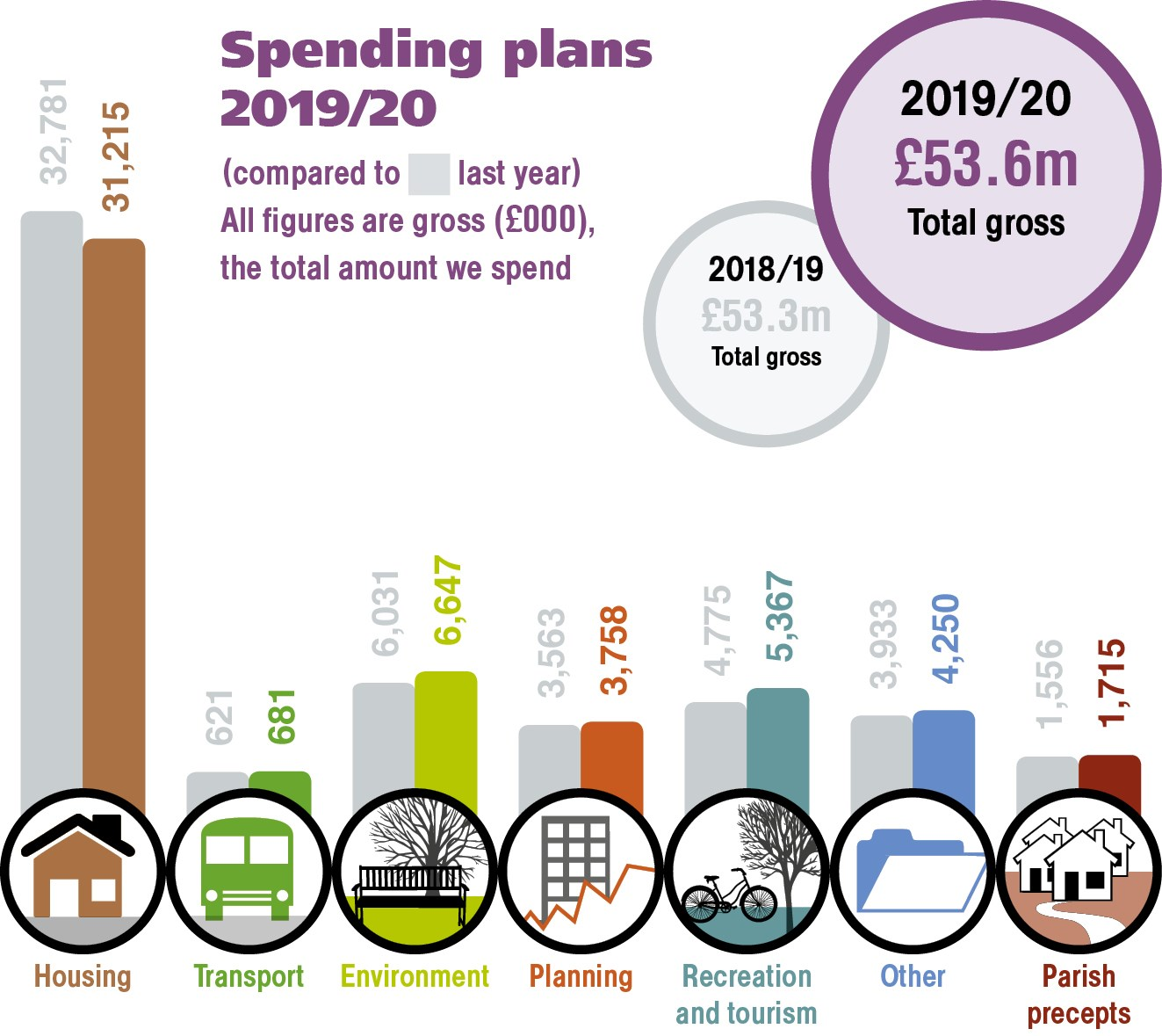 Bar chart of gross spending plans for 2019/20 compared with 2018/19